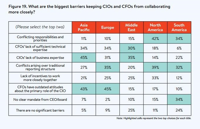 CIO CFO barriers