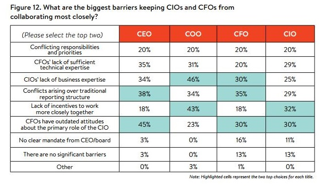 CIO CFO problems chart