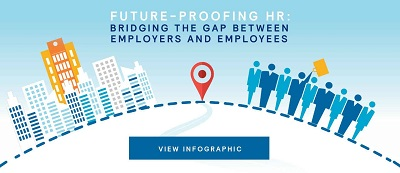 Future proofing HR infographic