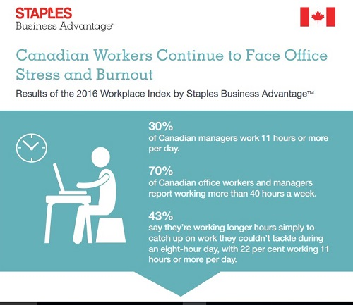 Staples infographic workplace