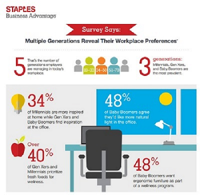 Staples-workplace trend infographic