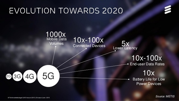 Telecom operators gearing up for 5G: Ericsson survey