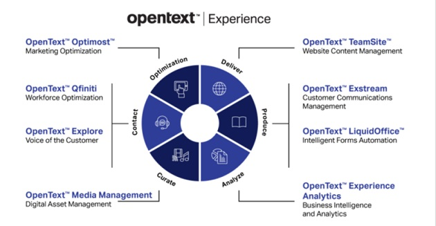 OpenText extends AI offering with tech from cloud company